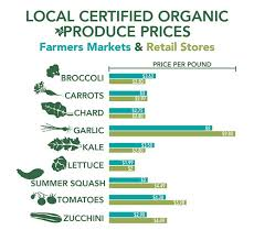Organic Chart Local And Organic Food Shopping Finding The Best Price Usda
