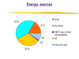 Chart On Renewable And Nonrenewable Resources Renewable And Non Renewable Sources Of Energy