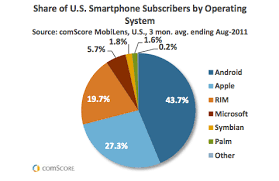 Android Has More Market Share But Apples Ios Sends More