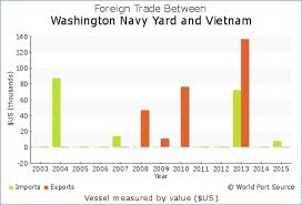 Wps Washington Navy Yard Trade With Vietnam