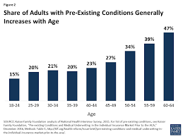 figure 2 share of s with pre existing conditions generally increases with age
