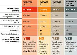 Income Tax Return Filing Ten Rules You Must Follow While