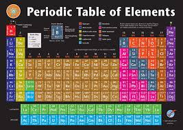 Parts Of Periodic Table Graphic Education Periodic Table Of Elements Vinyl Poster Up To Date 2019 Version 22 75 In X 16 In Chart For Serious Students Teachers Chemistry