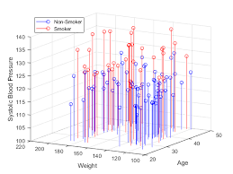 Venn Diagram Matlab Visualizing Four Dimensional Data Matlab Simulink Example