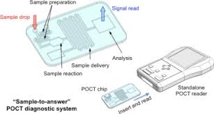 Lab On A Chip Point Of Care Testing Poct Diagnostic Systems Using Microfluidic