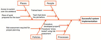 root cause analysis   broadleaffishbone diagram for a success