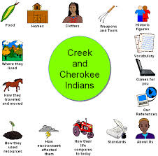 Creek And Cherokee Venn Diagram Website Created By A Second Grade Class In Georgia To Study