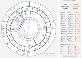 How To Read Your Birth Chart Like An Astrologer Birth