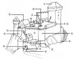 中世の城の構造