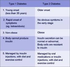 Venn Diagram Type 1 Type 2 Diabetes 64 Interpretive Type 1 Diabetes Insulin Chart