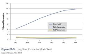 Chart Of The Day Mass Transit Isnt Hitting Critical Mass