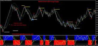 42 Renko Chart With Yang Trader Forex Strategies Forex