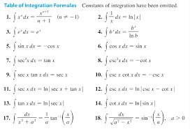 Trig Integral Table