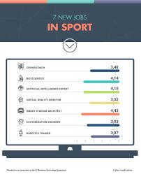 seven new jobs in sport tech dna seven new jobs in sport tech dna johan cruyff institute