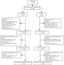 Figure 1 From Effect Of Probiotic Mix Bifidobacterium