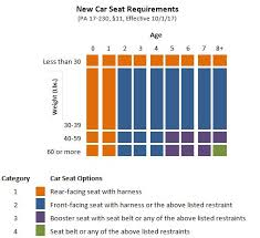 Car Seat Chart Car Seat Safety Check Connecticut House Democrats