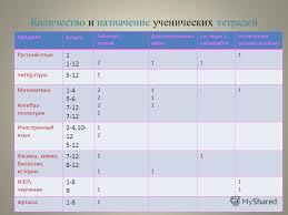 Презентация на тему Единые требования к к Слагаемые воспитания  12 Количество