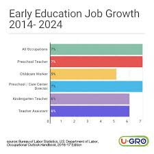 Increase In Early Childhood Education Jobs U Gro Learning