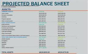 How To Forecast Balance Sheet Standard Balance Sheet Estimated Format Provisional Projected And