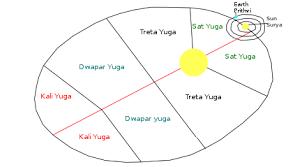 Hindu Cosmology Wikipedia