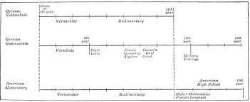 H Chart Of Traditional And Progressive Curriculum The Project Gutenberg Ebook Of Introduction To The