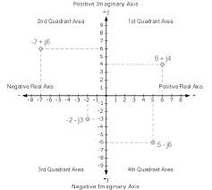 Quadrant Diagram Math Four Quadrant Graph Paper Printable 4 Graphing