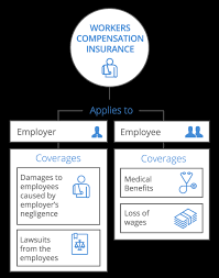 Workers Comp Settlement Chart Ct Workers Compensation Insurance For Small Business Coverwallet