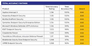 Sophos Comparison Chart Enterprise Endpoint Protection Se Labs Review Sophos