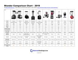 Blendtec Comparison Chart Blender Comparison Chart 2019 By Relevant Rankings Issuu