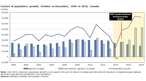Canada Population Growth Chart New Immigrants Made Up 61 Of Canadas Population Growth In