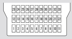 2009 pontiac g5 fuse box diagram beautiful honda odyssey 2008 2010 2008 pontiac g5 fuse box diagram 2009 pontiac g5 fuse box diagram beautiful honda odyssey 2008 2010 fuse box diagram auto genius