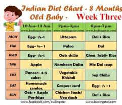 Indian Baby Food Chart By Age Indian Diet Chart For 8 Months Old Baby Budding Star
