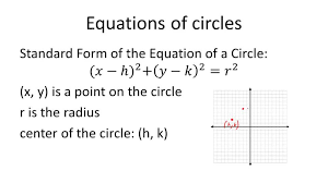 equations of circles overview