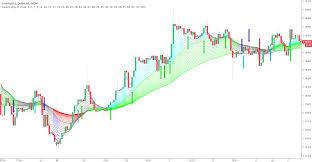 Rainbow Charts Indicator Rainbow Ma Study Indicator By Imsharper Tradingview