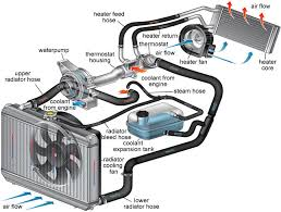 cooling system maintenance tire and automotive service in indiana Toyota Vehicle Cooling System Diagram diagram of auto cooling system