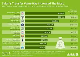 Salah Chart Chart Salahs Transfer Value Has Increased The Most Statista