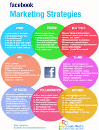 4 Steps On Effective Facebook Marketing Strategies For Your