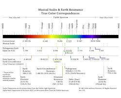Music Hertz Chart Planetary Harmonics Neuro Biological Resonances