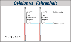Difference Between Fahrenheit And Celsius Chart Difference Between Celsius And Fahrenheit In Tabular Form