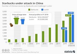 Chart Chinese Startup Aims To Overtake Starbucks Statista