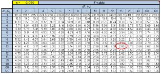 T Test Chart F Test
