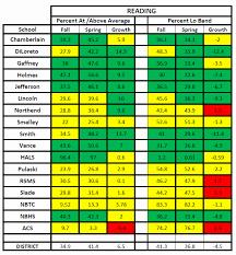 Pssa Percentile Conversion Chart 2017 58 Particular Map Testing Scores Chart 2019 Math
