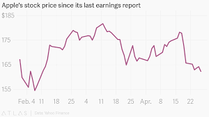 Yahoo Stock Price Chart Apples Stock Price Since Its Last Earnings Report