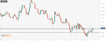 Dukascopy Live Chart Eur Usd Looking For A Breakout At The Horizontal And