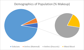 Puretopia Population Demographic Chart World Anvil