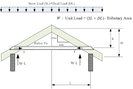 Rafter Size Chart The Mathematics Of Rafter And Collar Ties Math Encounters Blog
