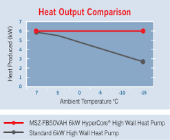 Heat Pump Temperature Efficiency Chart Heat Pump Sizing And Installation Mitsubishi Electric