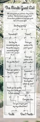 best 25 wedding guest list ideas on pinterest guest list Wedding Invitations Guest List Templates the minute (wedding) guest list! wedding invitation list templates