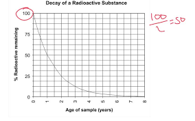 What Is Radioactivity Half Life And Radioisotopes