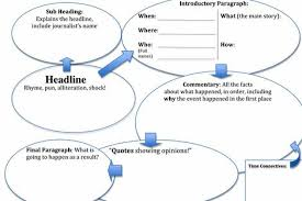 The next time you're reading an article or watching the news, you'll be more prepared to tell whether you're hearing a fact or opinion. Writing A Newspaper Article Planning Sheet